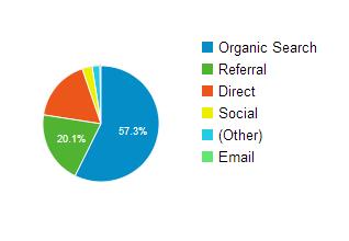 Структура источников трафика, 1 полугодие 2014 года.
