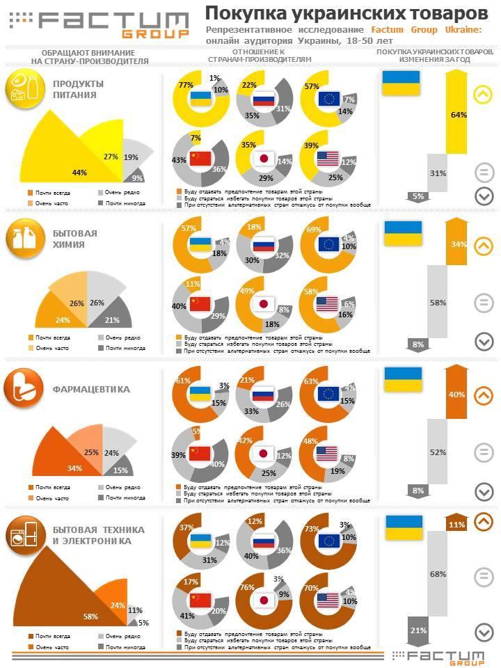 украинские товары