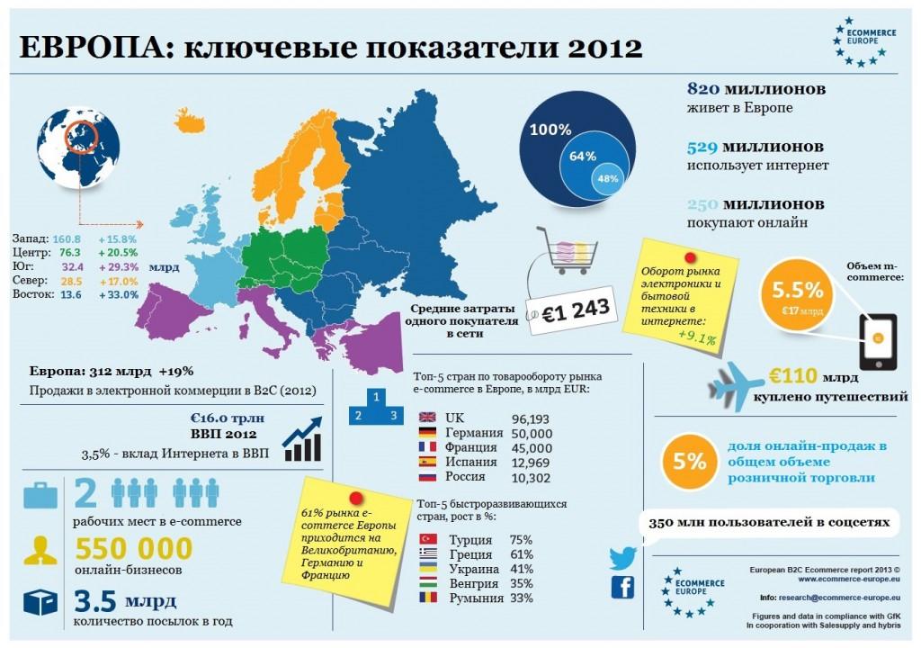 Интернет-ритейл 2012